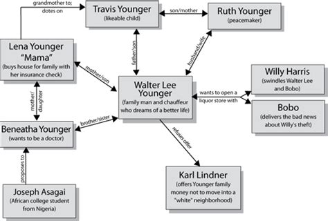 Character Letter A Raisin In The Sun Character Map