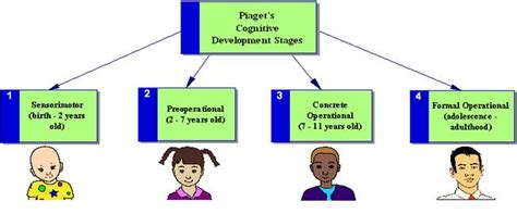 Cognitive Development Theory Technology In Education Jean Piaget