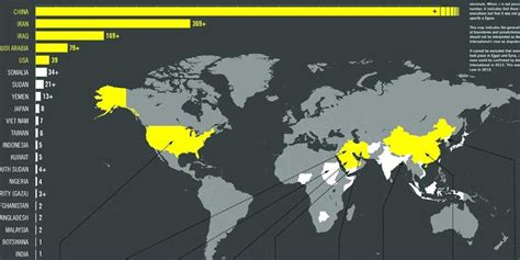 Countries Led By by Countries Lead The World In Executions Business Insider