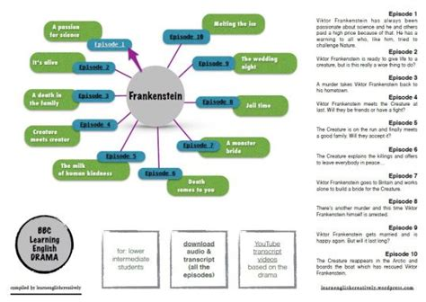 plots and themes of frankenstein frankenstein essay themes