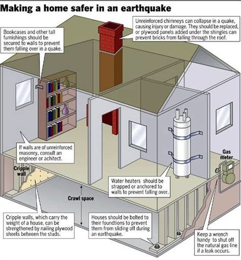 earthquake proof house design enjoy these fast and easy ways to earthquake proof your home remotelock safety