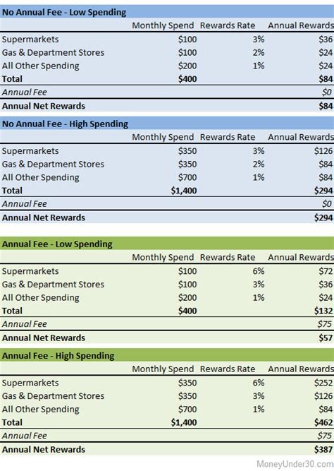 pay  credit card annual fee money
