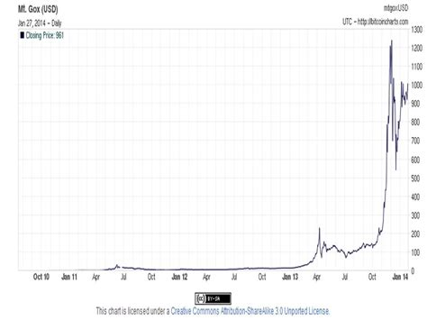 Bitcoin Stock Chart 5 by Bitcoin Understanding The Cryto Currency