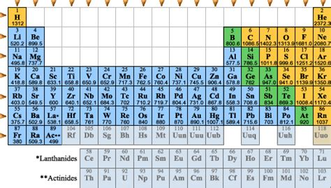 periodic table with atomic radius and ionization energy inspiration