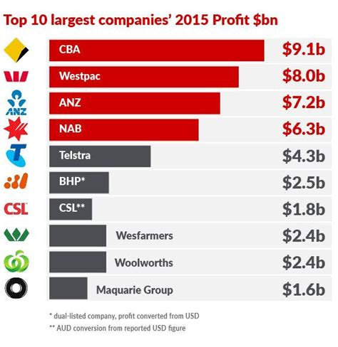 australia bank the banks didn t save australia they ate it the new daily