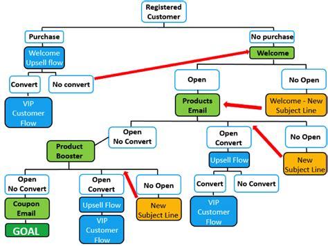 website development workflow web development process flow diagram web portal process