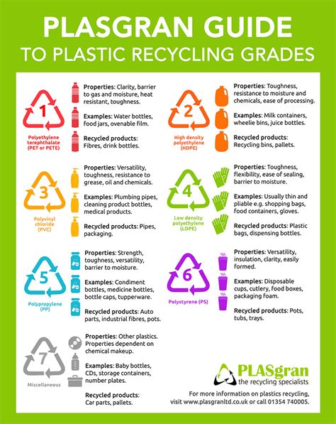 Pet Can Packaging Food Grade 84x300 1 plasgran guide to plastic recycling grades plasgran