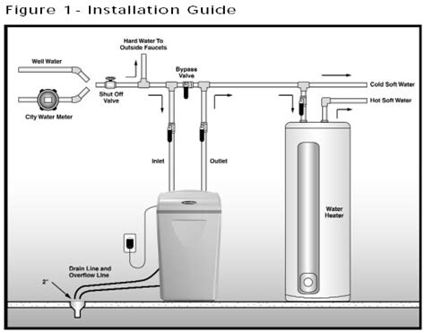 Plumbing Diagram For Water Softener by Water Softener Outdoor Water Softener System