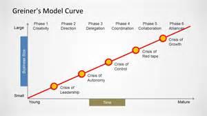 greiner s growth model curve for powerpoint slidemodel