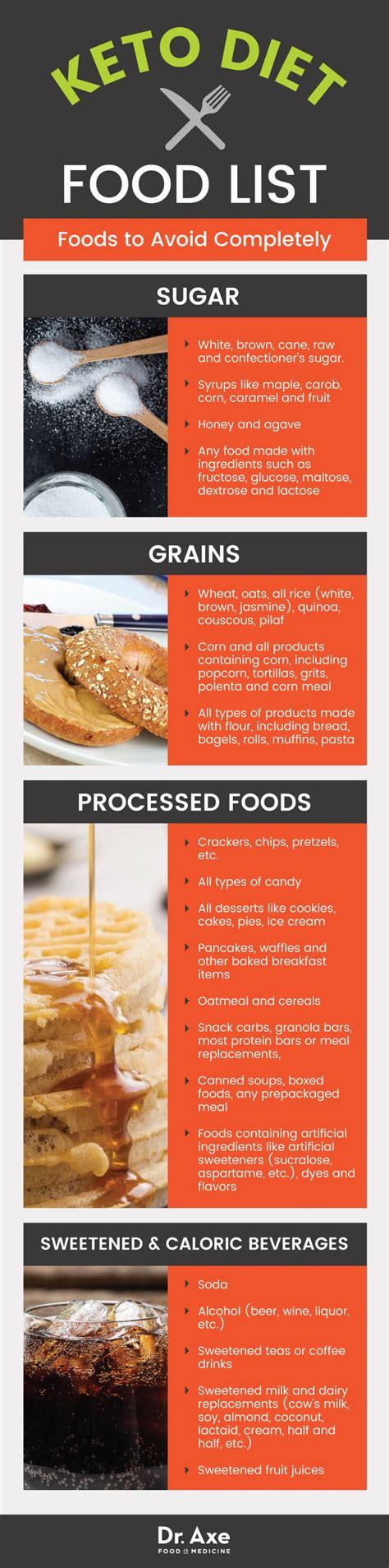 keto diet ketogenic diet food list including best vs worst keto