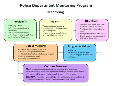 Youth Program Template iacp youth gt program impact tools gt sle impact