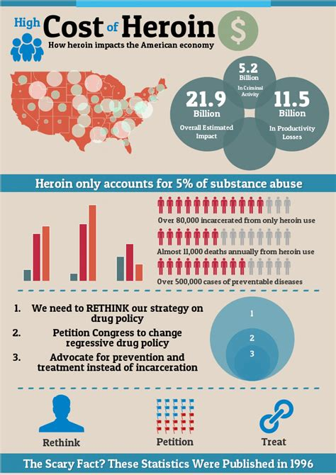 Operational Costs Of Heroin Detox Clinic by Heroin Addiction Trends Pharmacy Pills And Addiction