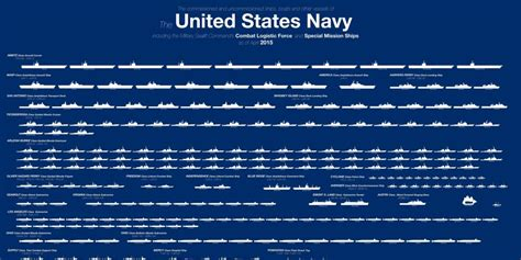 What Time Does Navy On - one big chart showing all the missiles that can sink a