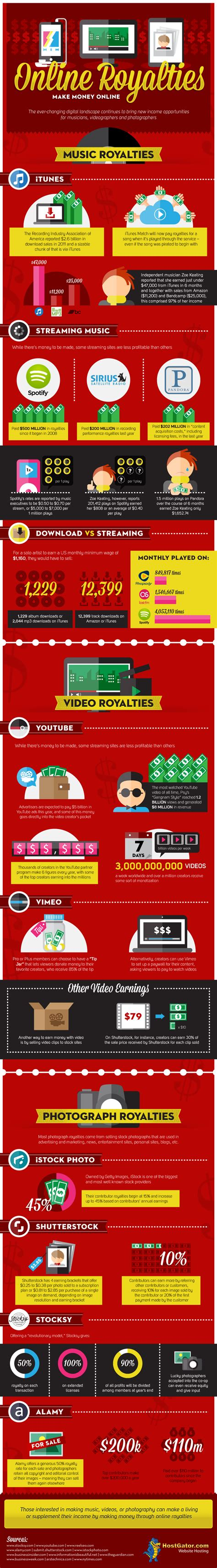 How To Make Money Online As A Graphic Designer - online royalties how to make money online infographic