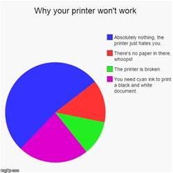 Meme Print - why your printer won t work imgflip