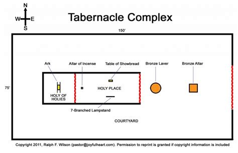 tabernacle in the wilderness diagram image gallery holy of holies diagram