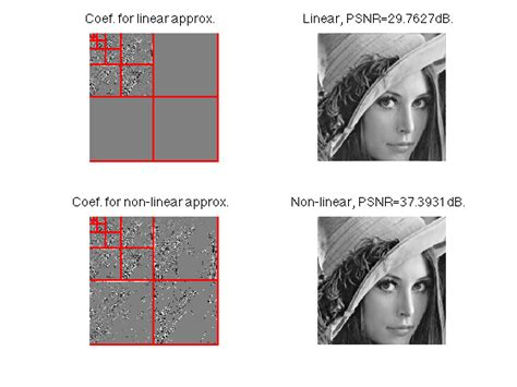 Waveletsignal Processing5 toolox wavelets a toolbox for multiscale signal and image processing