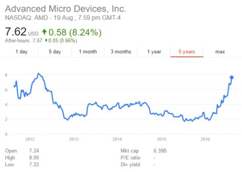 amd stock news amd stock in a zen like state up 330 this year alone