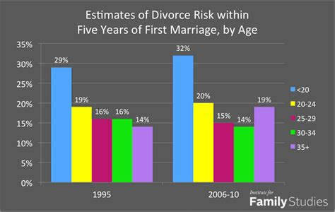 want to avoid divorce wait to get married but not too long institute for family studies