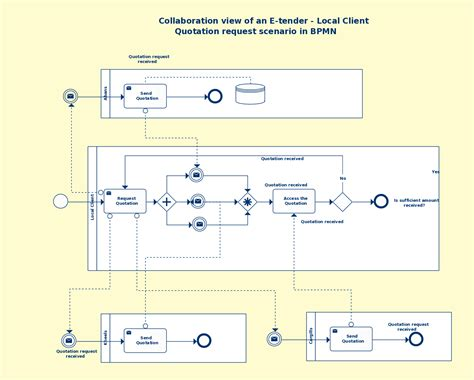 bpmn templates to quickly model business processes free