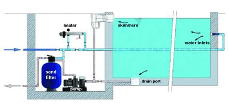 swimming pool filter system diagram swimming pool leaks detection and repair investconsult