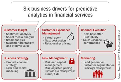 Mba Specialized For The Fure Data Anlytics Marketing by Customer Analytics Is Key To Growth In Banking