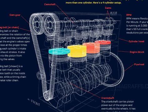 how does a cars engine work 2006 chevrolet silverado hybrid security system v8 engine piston diagram big block chevy oiling system