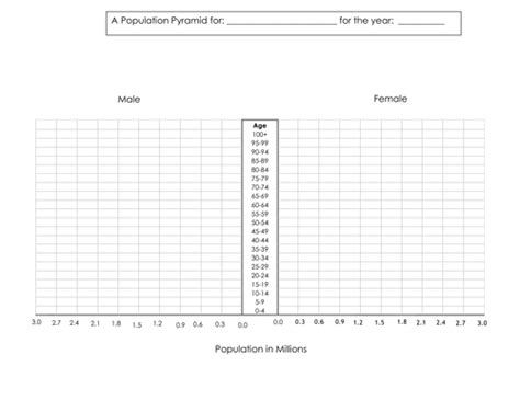 How To Make A Population Pyramid On Paper - population pyramids by hunter1993 teaching resources tes