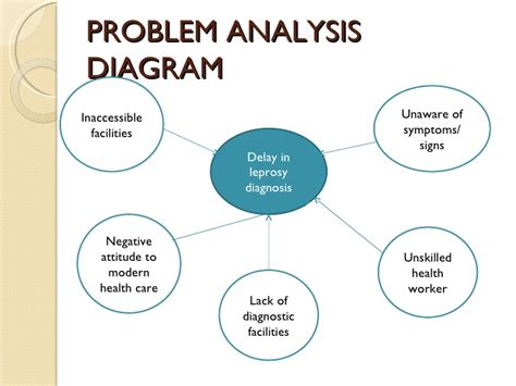 analysis and statement of the research problem