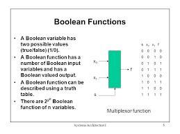Logic Function and Boolean Algebra | kullabs.com C- Boolean Function Examples