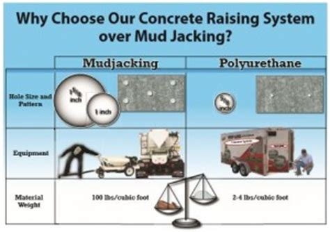 how much will mudjacking cost