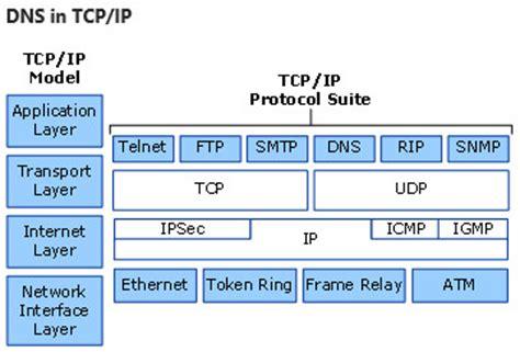 sistema de nome de dominio dns microsoft docs