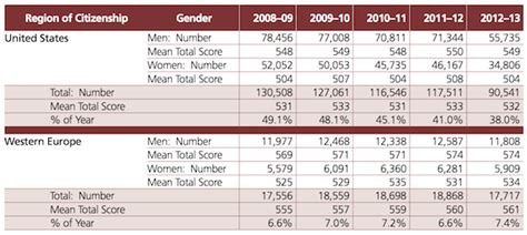 Pacific Lutheran Mba Average Gmat Score by Gmat Test Taking Plunged 16 8