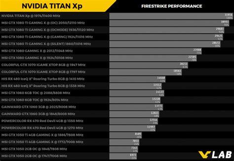 Vga Titan Xp Benchmark De La Nvidia Titan Xp Un 11 M 225 S R 225 Pida Que La
