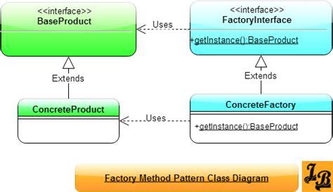 Factory Class Diagram