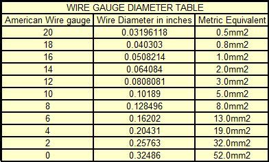 Similiar wire gauges size chart in inches keywords standard wire gauge mm conversion chart handy wire gauge keyboard keysfo Gallery