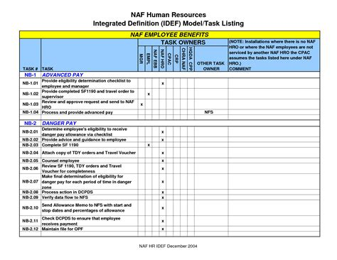 Staffing Plan Template Excel by Employee Plan Template Cyberuse