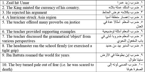 thesis literal translation the translation of arabic collocations into english