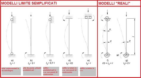 rigidezza flessionale mensola metodo p delta e colonna modello page 2 strutture