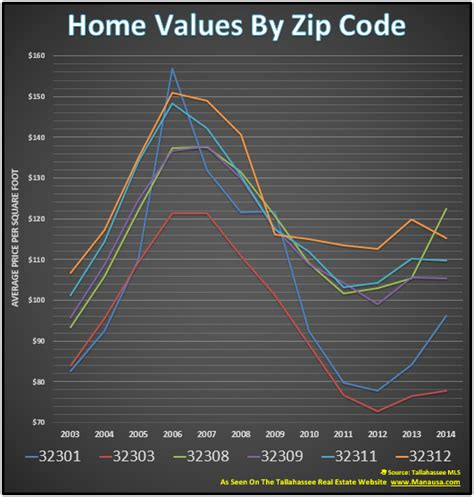 home values by zip code show market trends