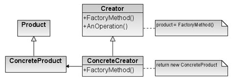 design pattern factory method file factory method design pattern png wikimedia commons
