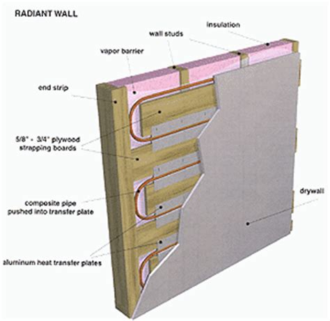 Hydronic Radiant Wall Panels Green Home Design Architect Radiant Heating Systems