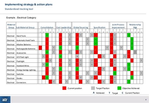 Category Strategy Development Implementation Category Sourcing Strategy Template