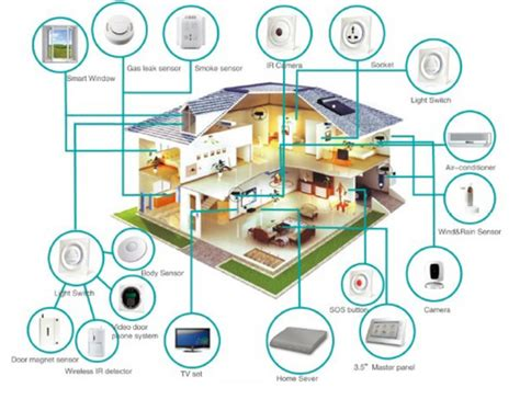 the iot library integrating smart power tech key to