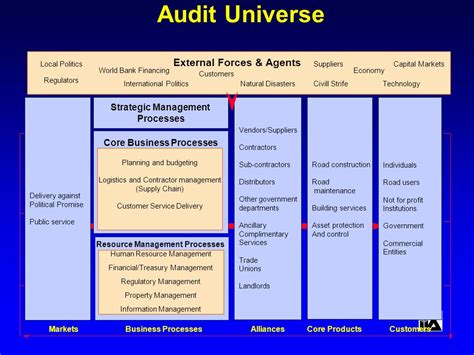 Information Technology Business Plan Template Kpis In Mobile Money A Reference Guide It Audit Universe Template