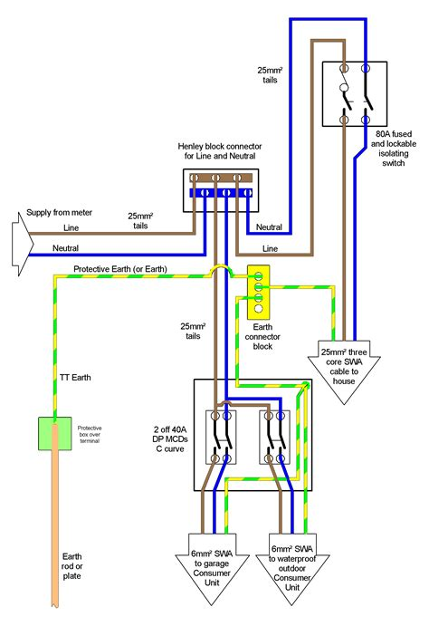 domestic electrical installation earthing and circuit