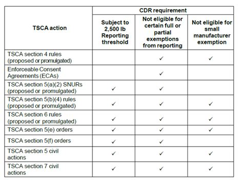 tsca section 5 help with chemical data reporting how to search for