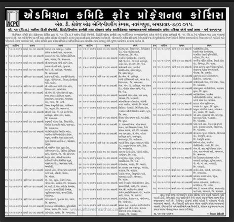 Government For Mba In Gujarat by Www Ojas Guj Nic In Gujarat Government Employment