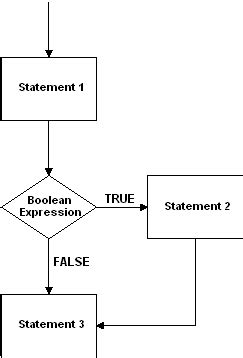 boolean flowchart flowchart for the if statement