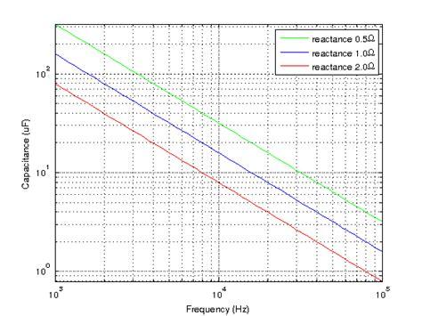 capacitive reactance measurement capacitive reactance measurement 28 images rf capacitance level controls proflow systems